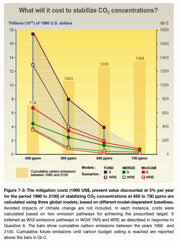 Corrected graph of cost of reducing CO2 concentrations