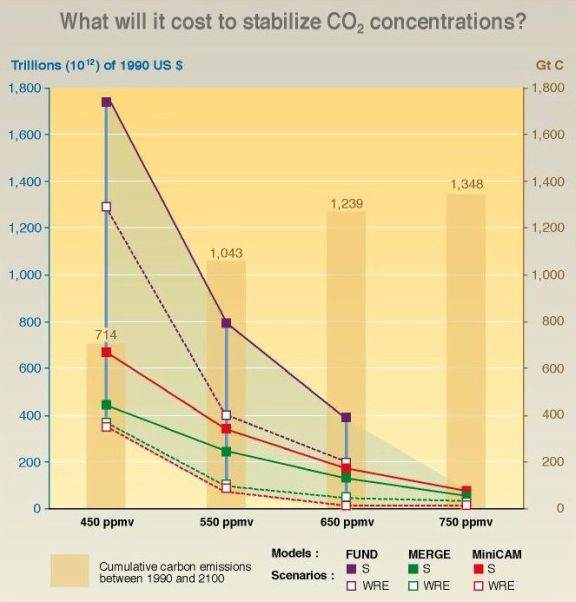 Cost of reducing CO2 concentrations