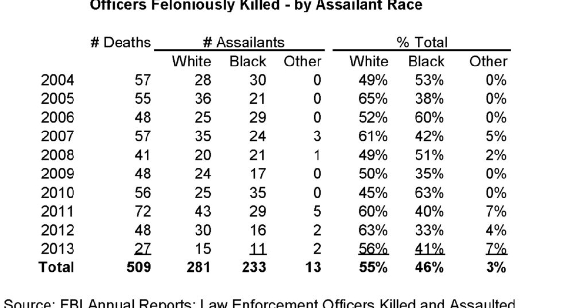 Black Criminals, White Victims, and White Guilt - Accuracy