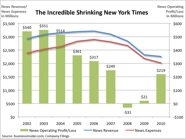 Chart Nytimes News Revenue Expenses 2002 2010