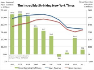 new-york-times-news-profit-revenue-expenses-020212
