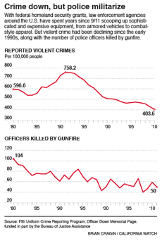 crime down but police militarize