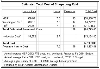 sharpsburg raid cost table
