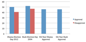 obama poll numbers