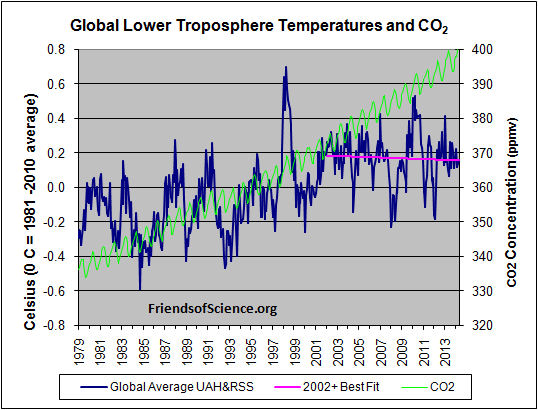This graph shows temperature changes of the lower troposphere from the surface up to about 8 km as determined from the average of two analyses of satellite data (UAH and RSS). The best fit line from January 2002 to April 2014 indicates a decline of 0.022 Celsius/decade. The sharp temperature spikes in 1998 and 2010 are El Nino events. The Sun's activity, which was increasing through most of the 20th century, reached a magnetic flux peak in 1992. The Sun has since become quiet, causing a change of trend. The temperature response is delayed about a decade after the Sun's peak intensity to about 2002 due to the huge heat capacity of the oceans. The green line shows the CO2 concentration in the atmosphere, as measured at Mauna Loa, Hawaii. Source: http://FriendsofScience.org
