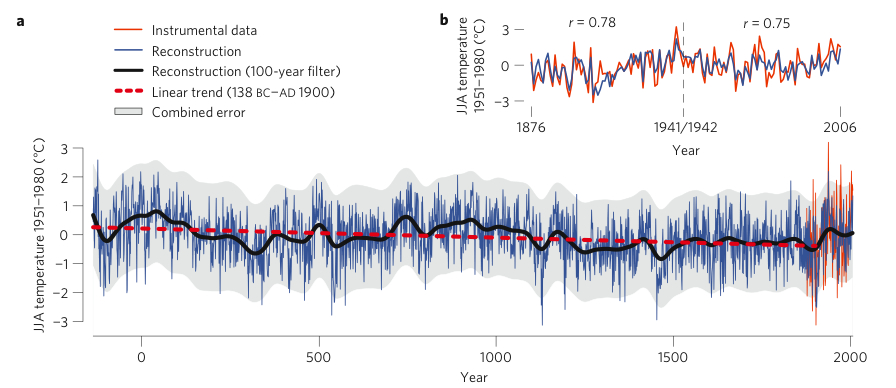 Nature study shows long-term cooling trend. Almost imperceptible warming trend since 1876.