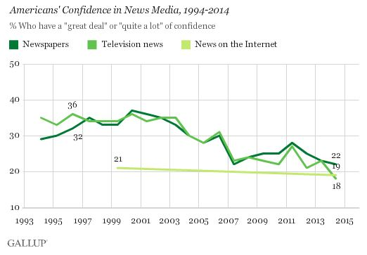 gallup poll media confidence