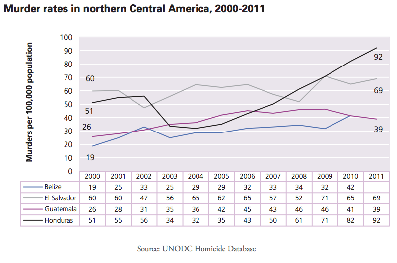 Murder rates in northern Central America 200-2011