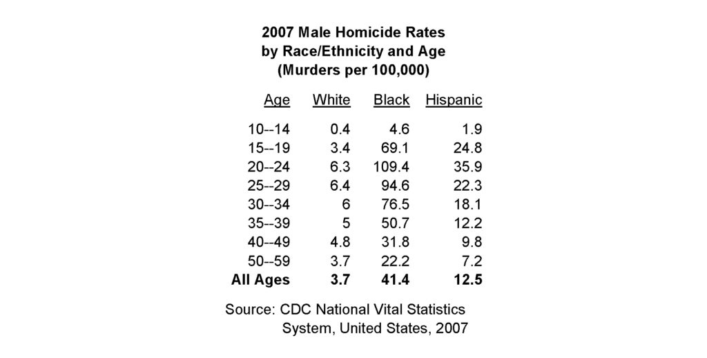 Murder Rates by Age - Simpson Black Criminals, White Victims, and White Guilt