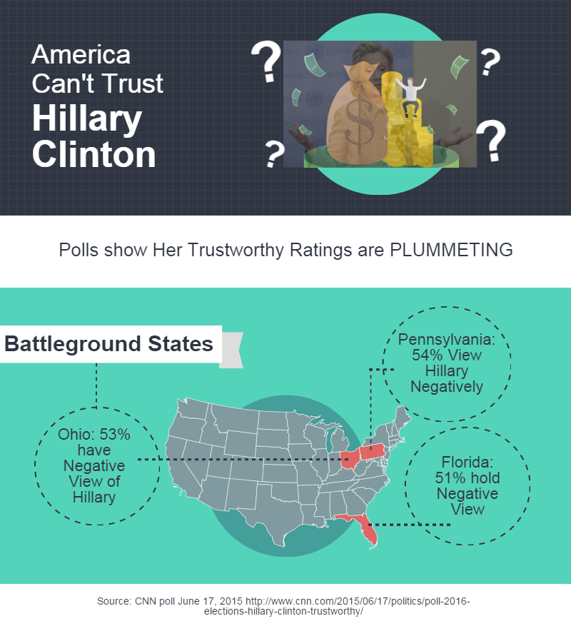 America Can't Trust Hillary