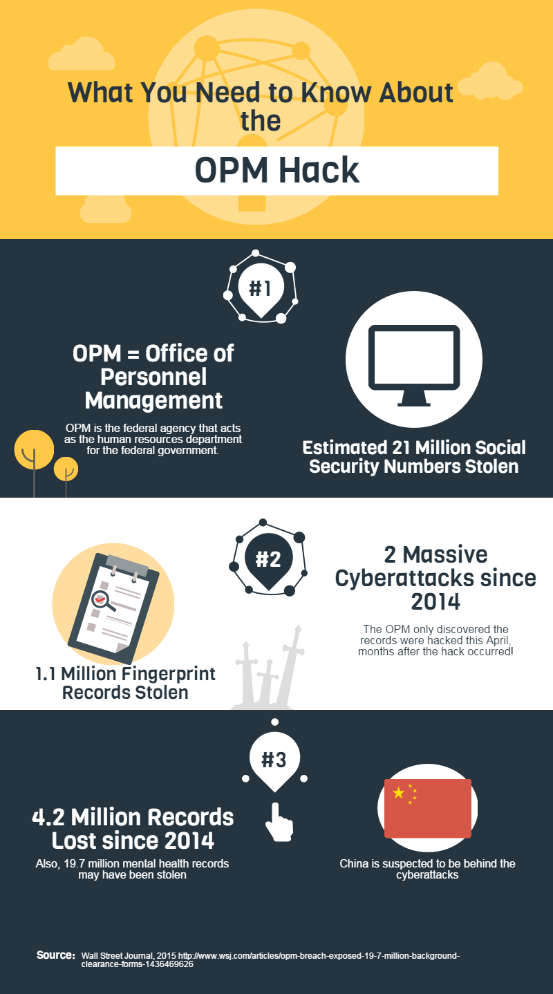 INFOGRAPHIC: OPM Hack Fact Sheet - Accuracy in Media