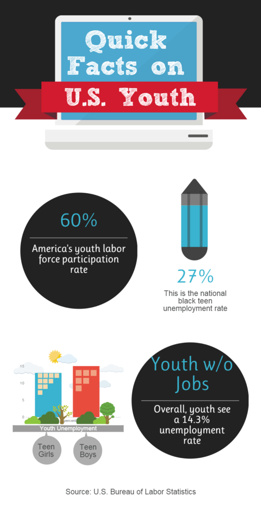 US Youth Unemployment