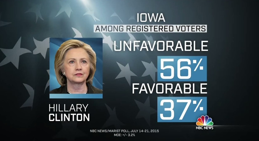 hillary clinton poll numbers nbc news