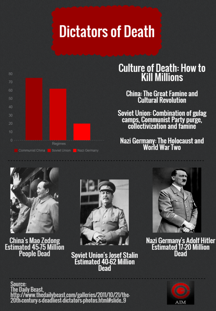 Dictators of Death
