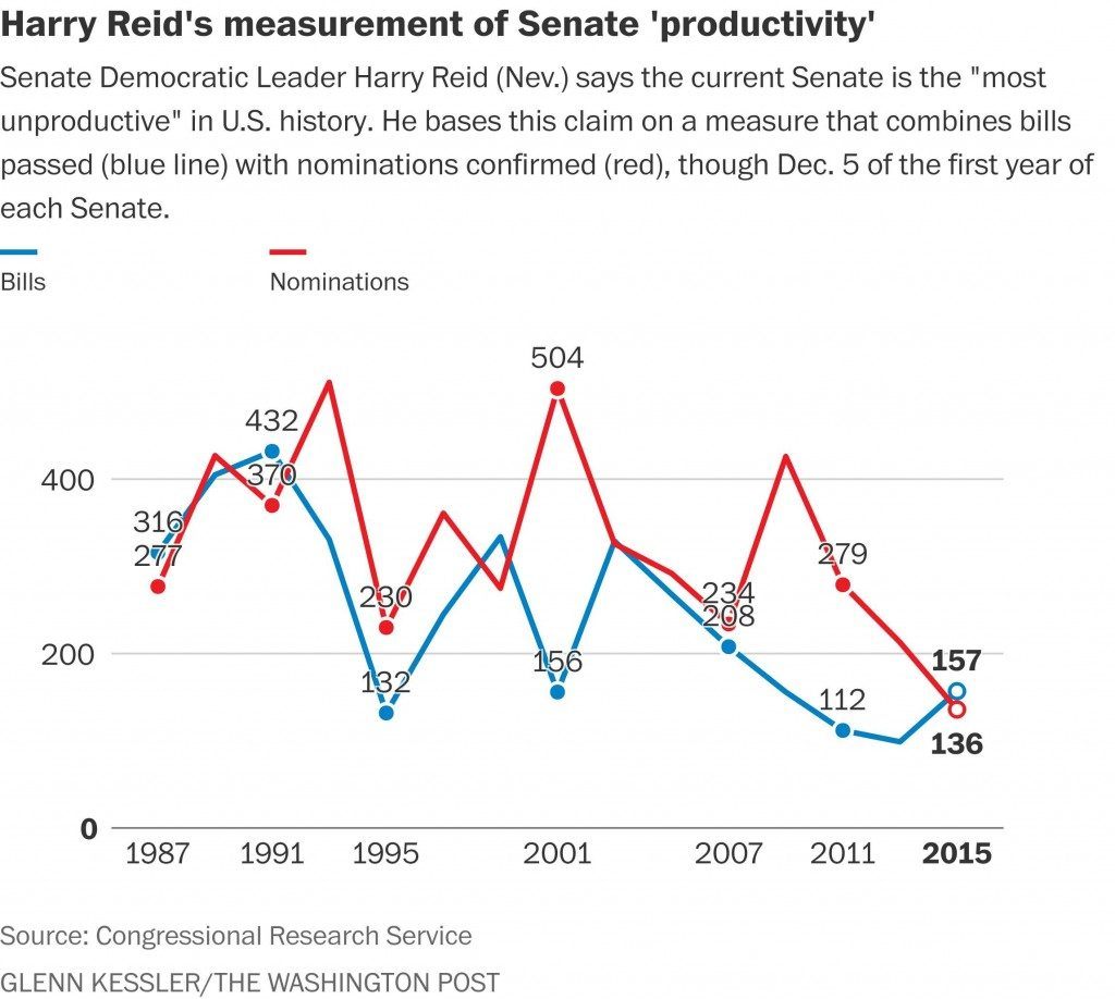 Harry Reid measure of Senate productivity