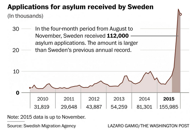 sweden immigration 2015