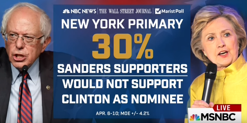 Image result for sanders supporters did not vote for hillary