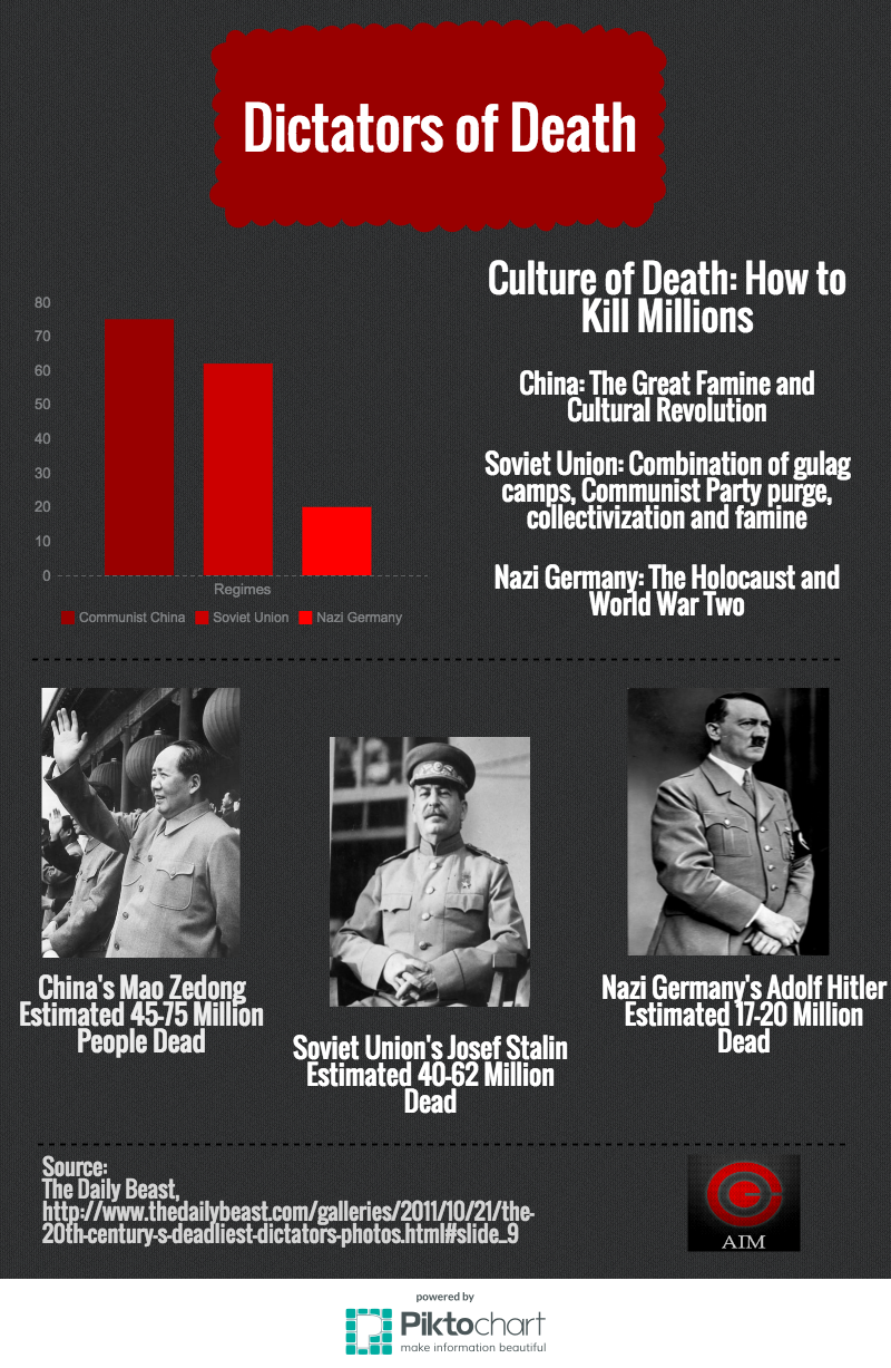 INFOGRAPHIC: The Truth about #MayDay; Millions Dead due to Communism, Socialism