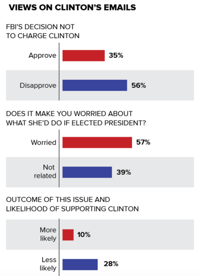image screenshot of ABC News poll results on Hillary Clinton-emails question
